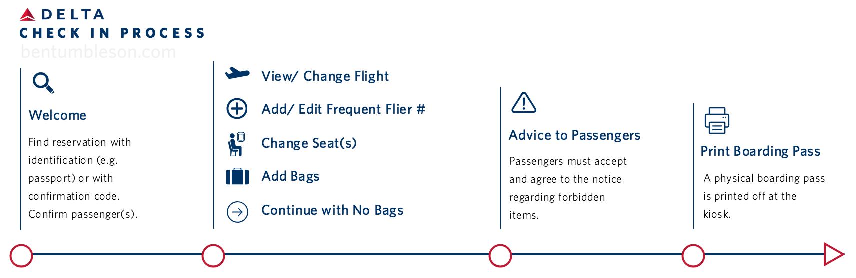 Delta Check-In Process - Original